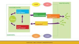 Webinar communicatie en houding-Delphi